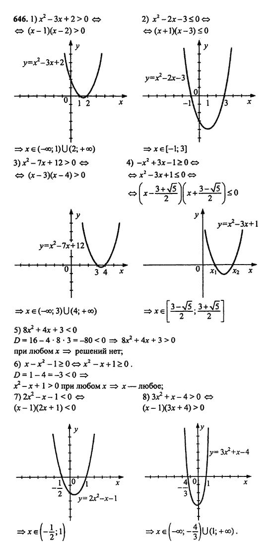 автор 9 гдз 1 по класс номера алгебре алимов с