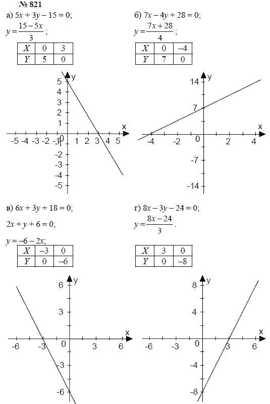 ГДЗ по алгебре для 1 2 3 4 5 6 7 8 9 10 11