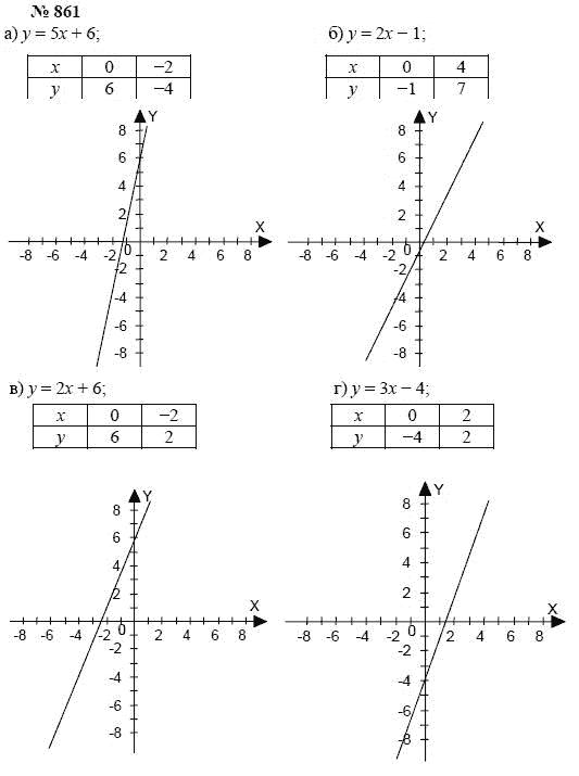 Гдз по математике автор а.г.мордкович, т.н.мишустина, е.е.тульчинская 7класс