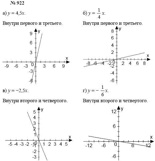 За алгебре класс по гдз а.г 7 мишустина мордкович