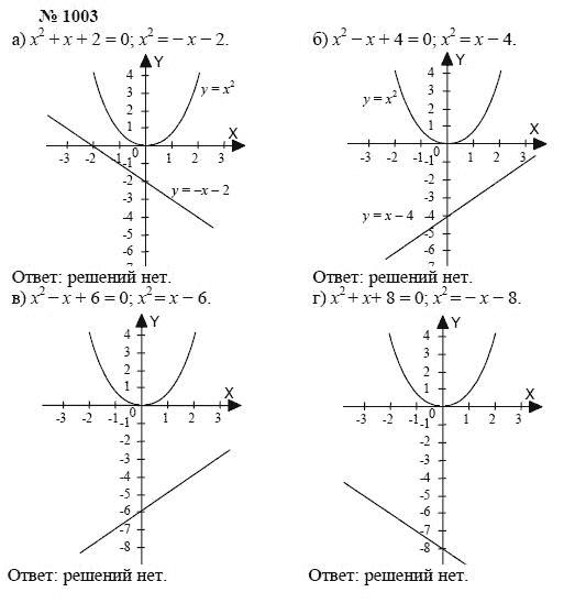 Алгебре решебники 2006 по года от