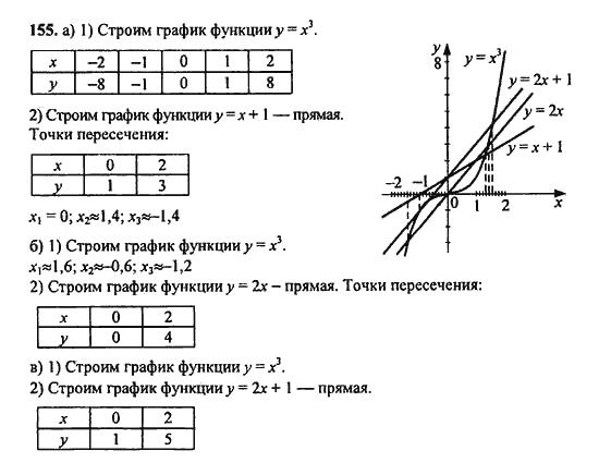Решебник По Алгебре 9 Класс Макарычев 2018 Номер 155