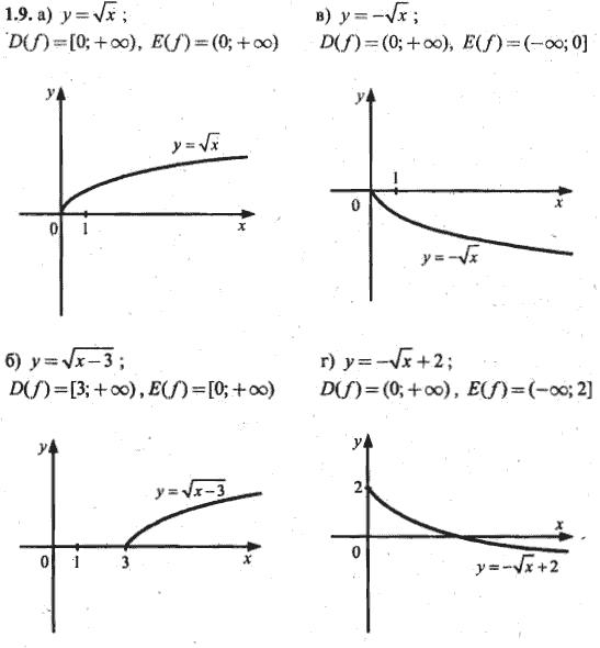 Гдз по10-11 математике тульчинский