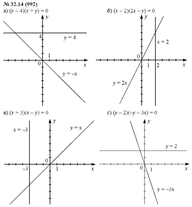 7 класс гдз по 32.14 алгебре