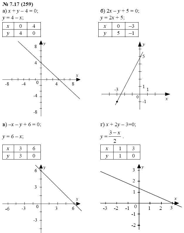 Учебник алгебра 7 класс мордкович 2 часть ответы.