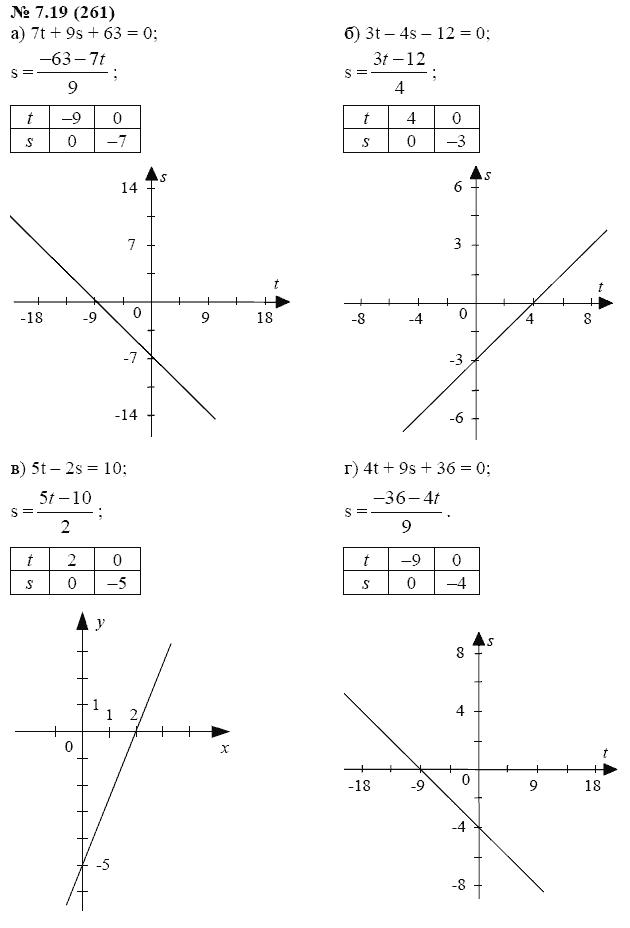 Математика 7 класс макарычев гдз задачник
