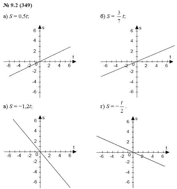 9 гдз 9.1 алгебра кл. номер