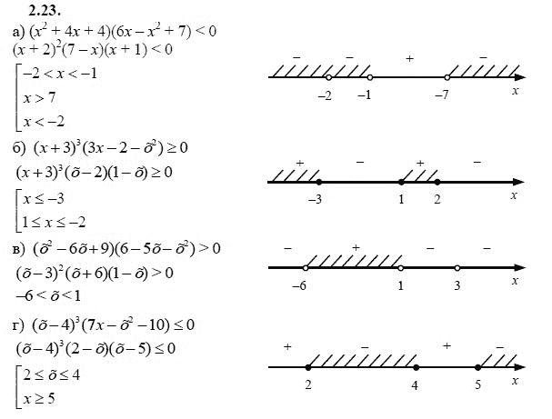 Гдз по алгебре за 9кл
