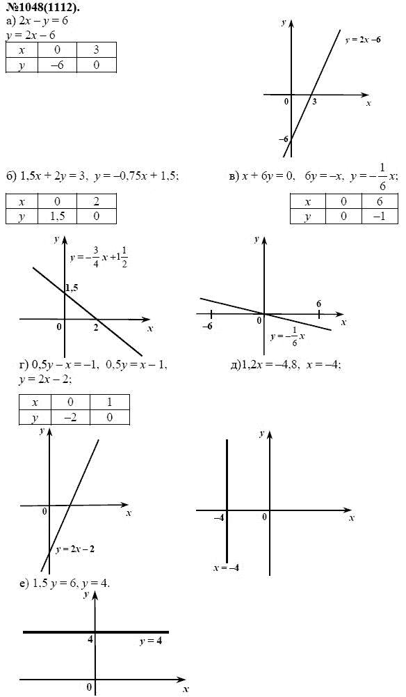 Мордкович нешков 7 класс по алгебре решебник миндюк