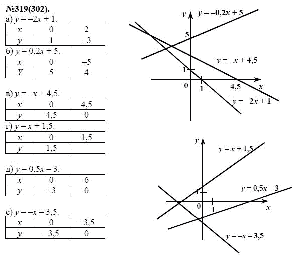 Решебник по алгебре 7 класс макарычев 319