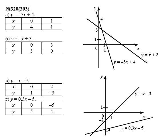 Решебник По Алгебре 7 Класс 320